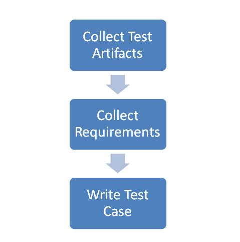 test_case_design_process