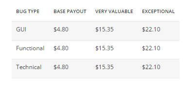 uTest_bug_payouts_2