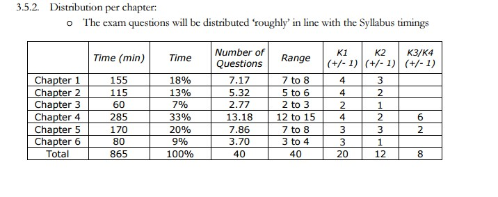 k-level-chapter-wise