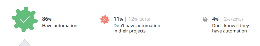 automation_statistic